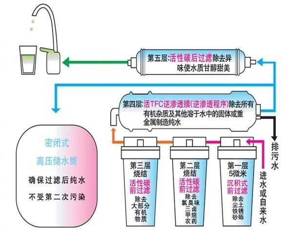 纯水机的工艺流程示意图