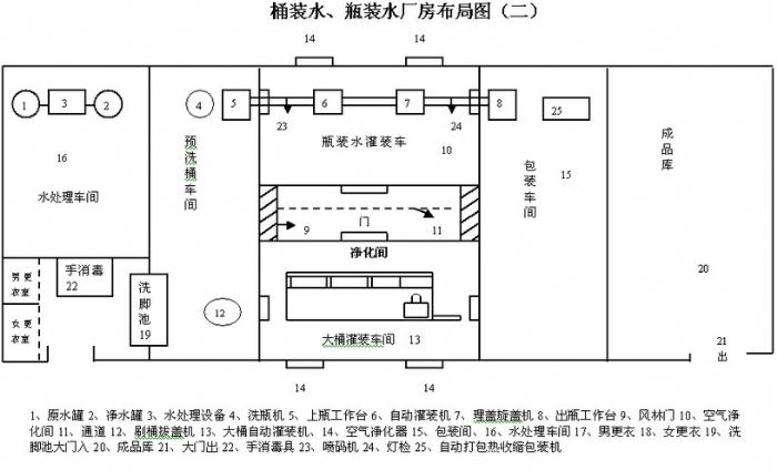 纯净水厂厂房建设方案